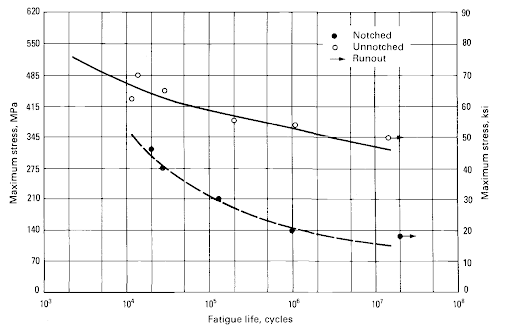 BESBlog_S-N Curve for 4340 Steel, Ideal vs. Notched Conditions