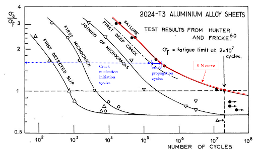 BESBlog_Stress vs. Number of cycles for slip initiation, micro-cracking, and progression to failure of 2024 Aluminum