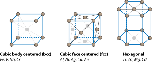 BES_Common Crystallographic Structures for Metals