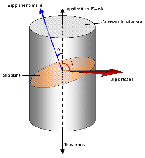 BESBlog_Diagram of bulk Slip behavior in metals